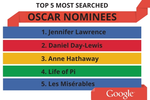 google - oscars 2013 nominees